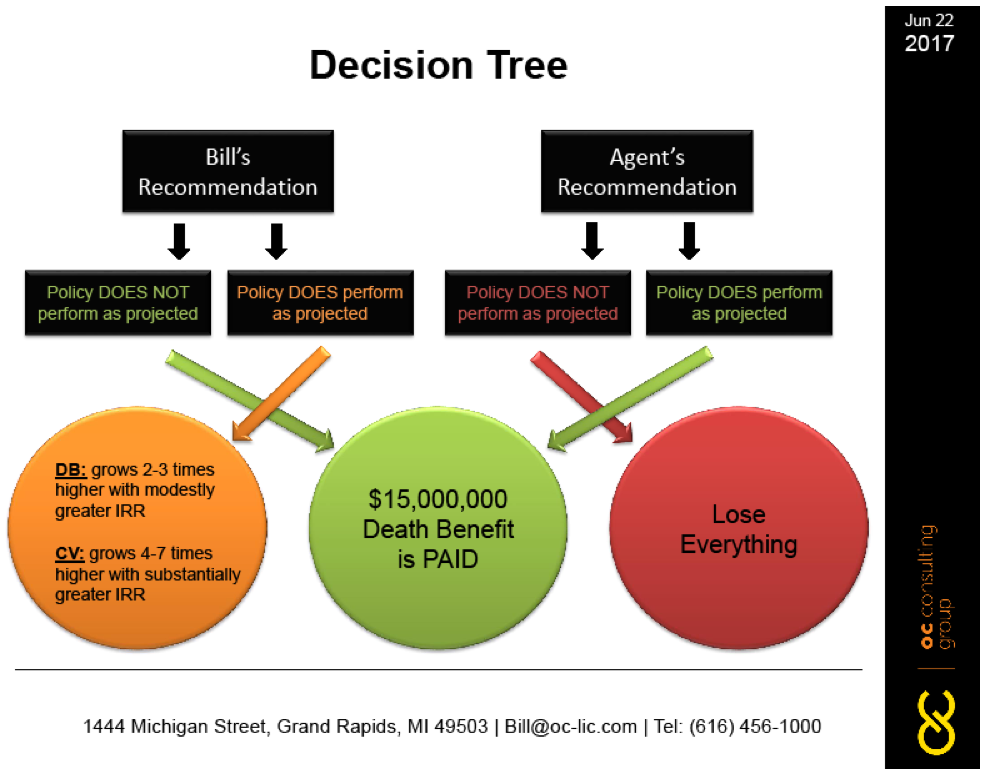 boersma-decision-tree